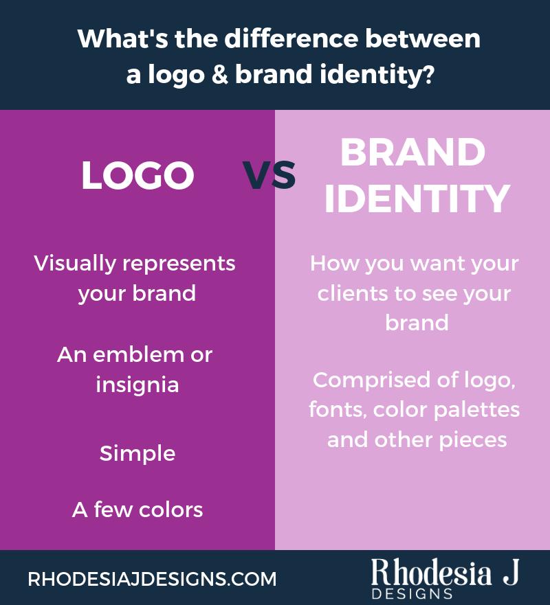 logo design vs brand design infographic rhodesia j designs